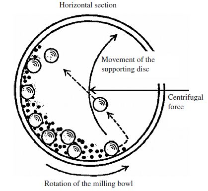 Nanomaterial Synthesis Ball Milling on diagram view