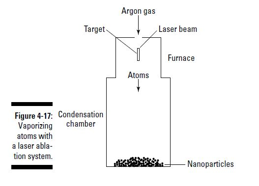 Synthesis Of Nanoparticles